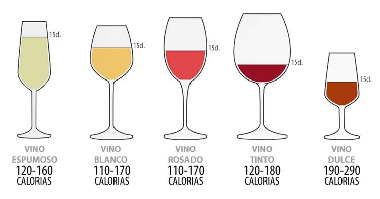 Calor as de una copa vino wine bebeconmoderaci n vinowin for Copas y vasos para bar