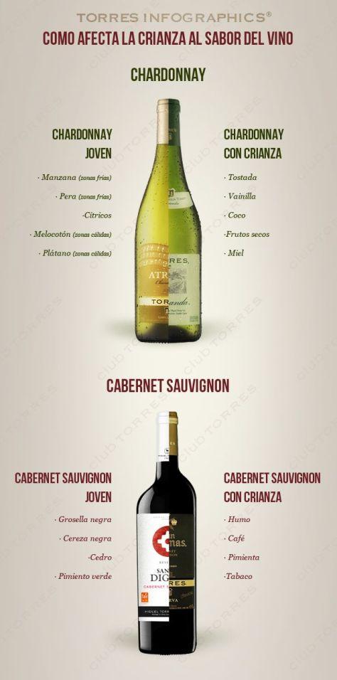 Como afecta la crianza al vino