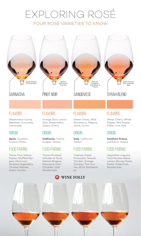 Exploring-Rose-Wine-Varieties